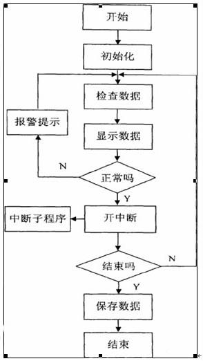 系统总程序流程图