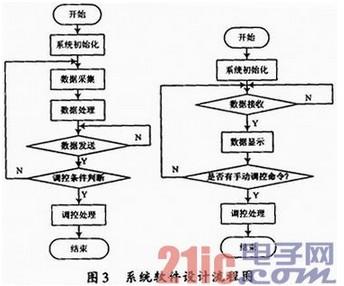 系统软件设计流程图如图3所示
